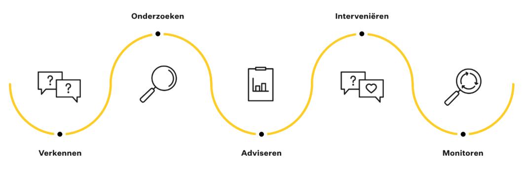 Onze integrale aanpak bestaat uit verkennen, onderzoeken, analyseren, interveniëren en monitoren.